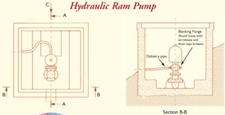 Hydraulic ram pump plans